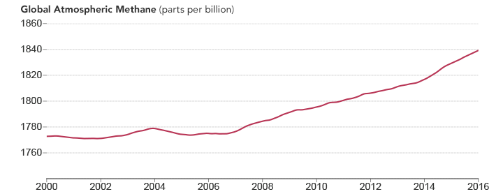 methane emissions on the rise